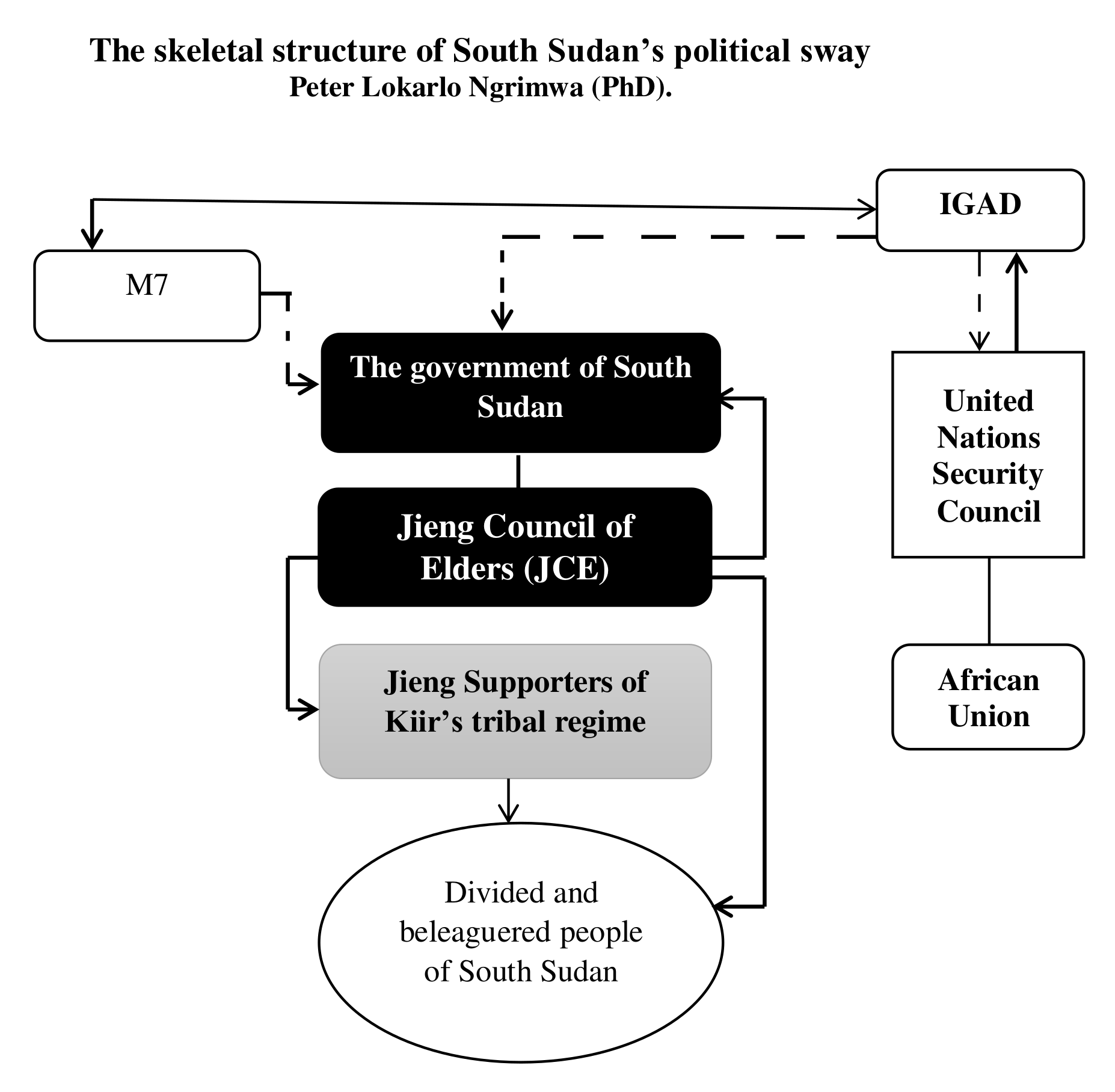 The skeletal structure of South Sudan's political sway Peter Lokarlo Ngrimwa (PhD)