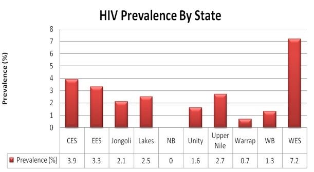 HIV prevalence in South Sudan (Copyright - South Sudan Medical Journal)